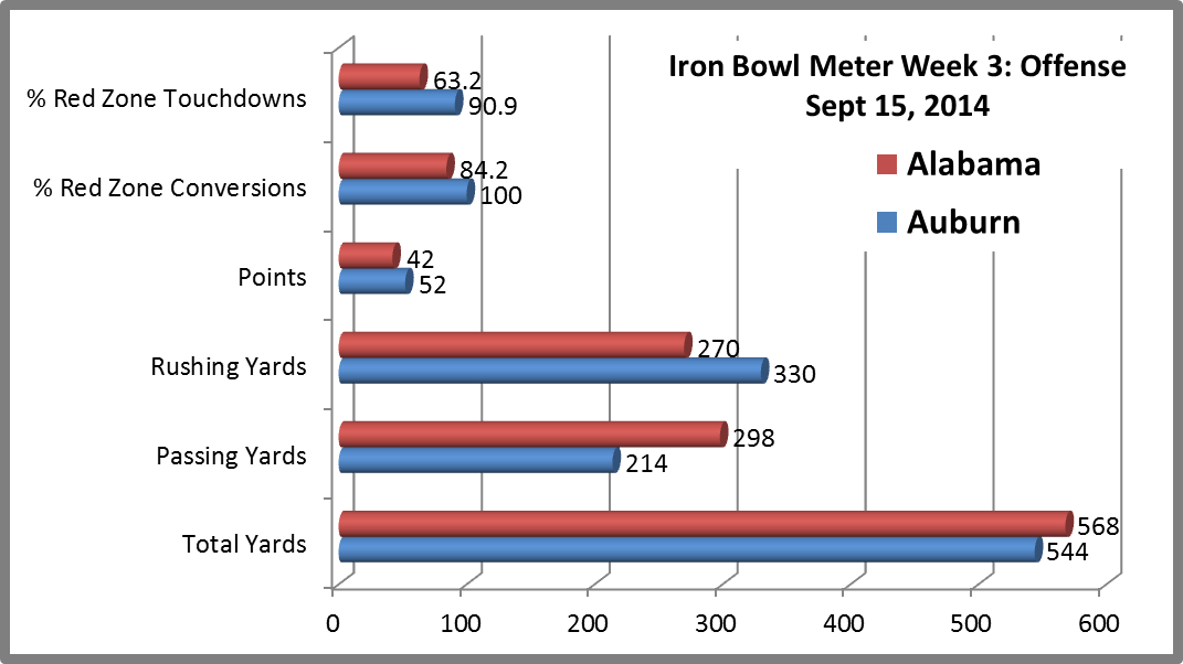 Alabama Auburn 2014 Rivalry Iron Bowl Meter