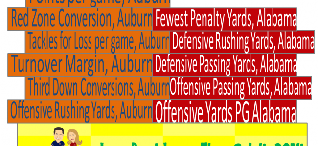 Alabama Auburn 2014 How the Iron Bowl Stacks Up Today