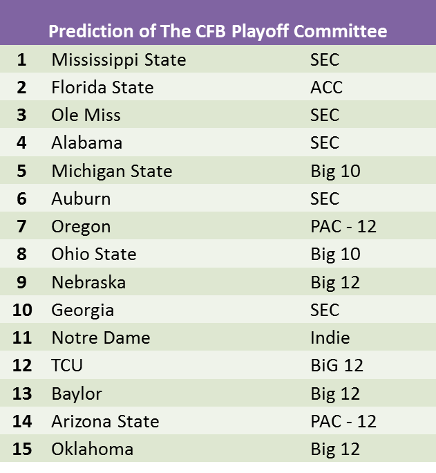 College Football Rankings Prediction
