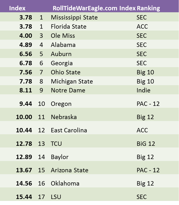 1 college football team ncaa football committee rankings