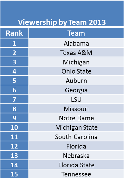 ncaa committee rankings ncaa football game