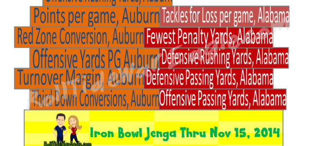 Alabama Auburn Rivalry, A Surprising Stats Jenga Winner