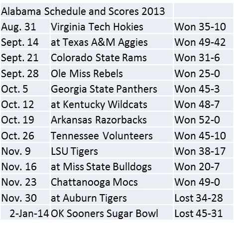 Alabama Schedule and Scores 2013