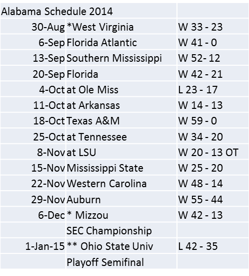 Alabama Schedule and Scores 2014