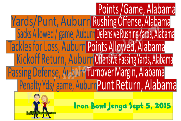 Alabama Auburn Iron Bowl 2015 Crazy Early Predictions