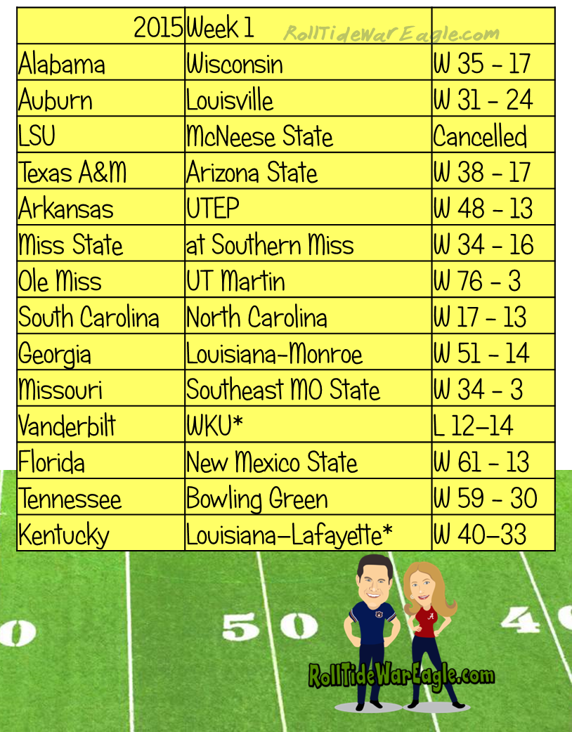 ncaa foorball scores week 1 college football scores